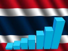 economie thailandaise